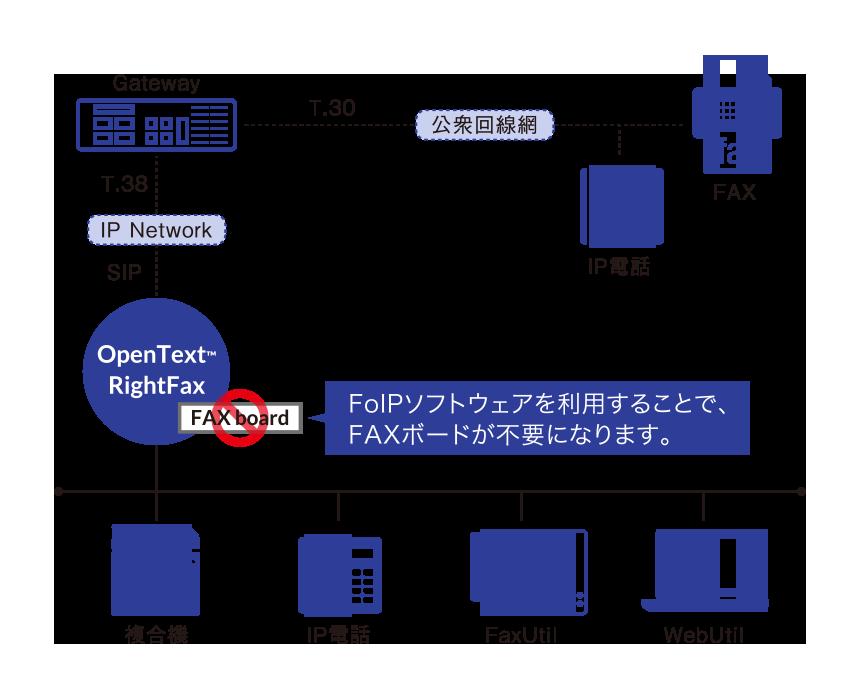 業務用faxサーバーの導入ならオープンテキスト
